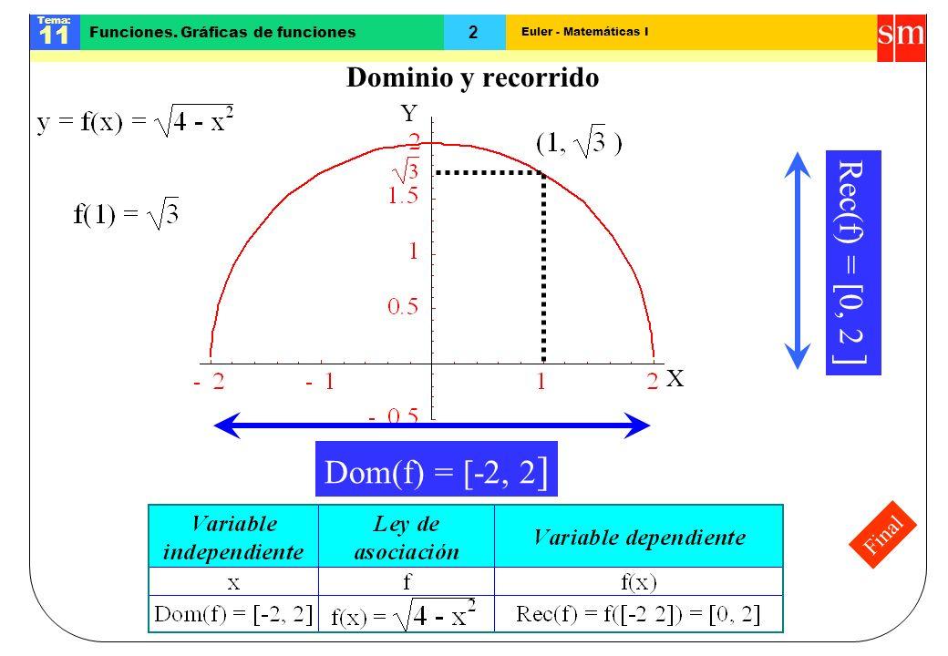 Dominio y recorrido X Y Rec(f) = [0, 2 ] Dom(f) = [-2, 2] Final